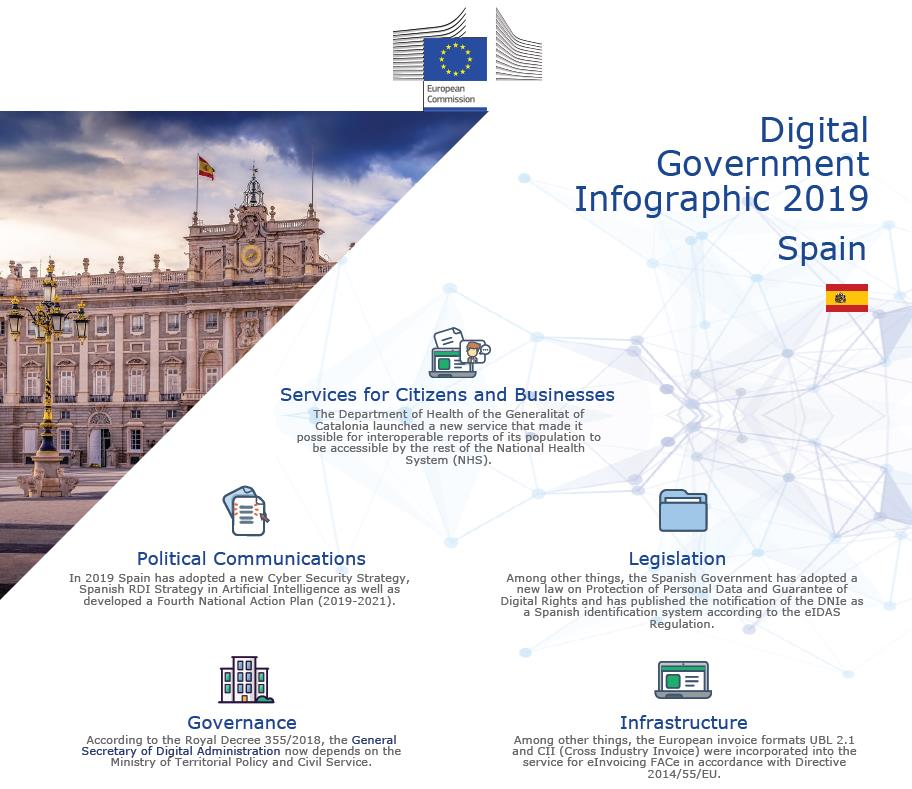 Digital Government Infographic 2019 - Spain