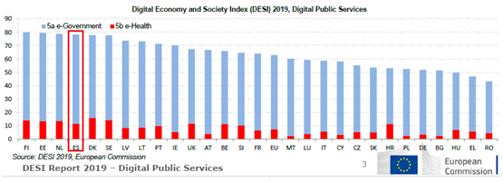 Digital Economy and Society Index 2019