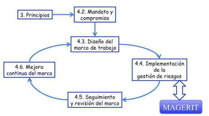 PAe - MAGERIT v.3 : Metodología de Análisis y Gestión de Riesgos de ...