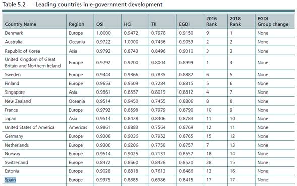 Leading countries in e-government development