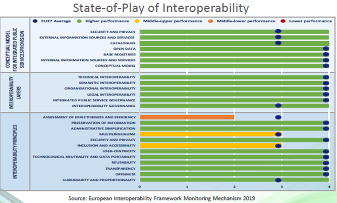 State of interoperability in Europe (NIFO) - 2020 Report (details in the text above)